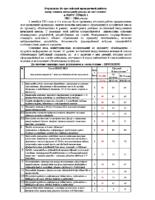 Результаты Всероссийской проверочной работы выпускников начальной школы по математике в МБОУ СОШ №1, 2015 – 2016 уч.год